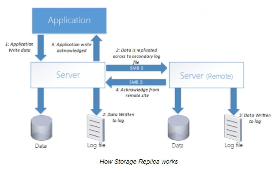 Storage Replication in Windows Server 2016